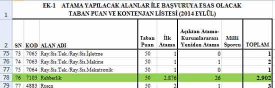 2014 Eylül'de Meb'e Alınacak PDR'ci Sayısı Açıklandı